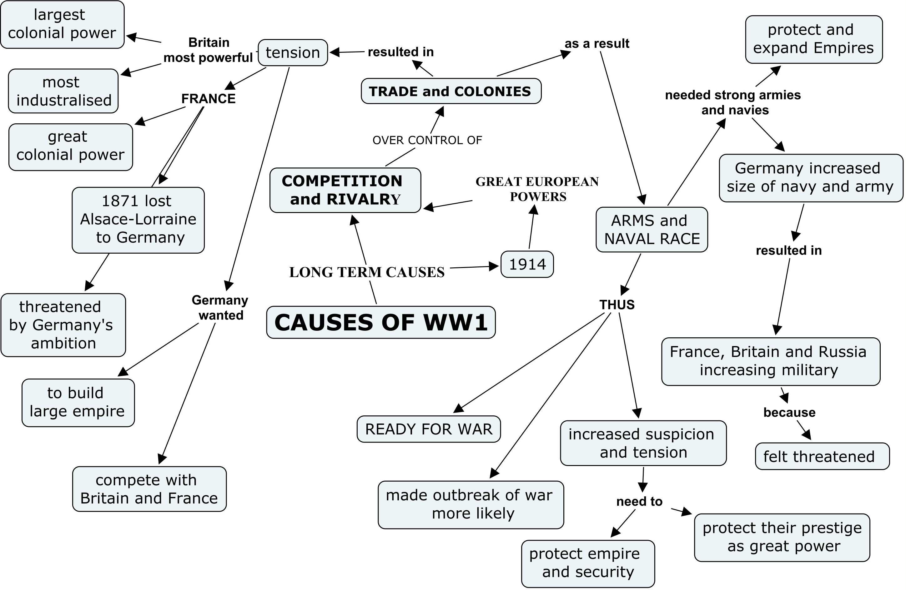 Causes Of The First World War Essay Ww Causes Concept Map Causes Of The First World War Essay